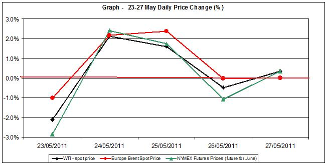 Crude spot oil price chart WTI Brent oil - percent change   23-27 MAY 2011