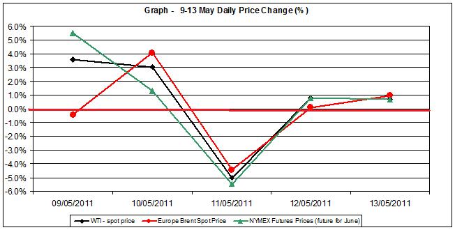 Crude spot oil price chart WTI Brent oil - percent change   9-13 MAY 2011