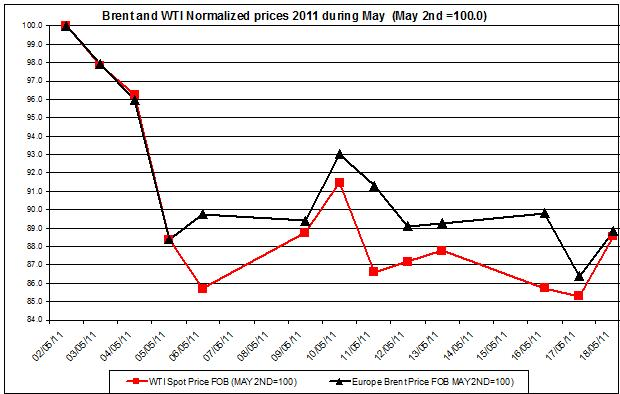 Crude spot oil prices 2011 Brent oil and WTI spot oil  2011 May 19