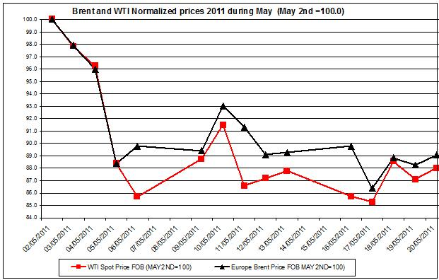 Crude spot oil prices 2011 Brent oil and WTI spot oil  2011 May 23