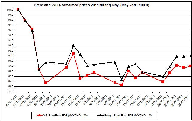 Crude spot oil prices 2011 Brent oil and WTI spot oil  2011 May 30