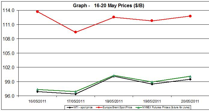 Crude spot oil prices WTI BRENT charts - 16-20 MAY 2011