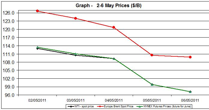 Crude spot oil prices WTI BRENT charts - 2-6 MAY 2011