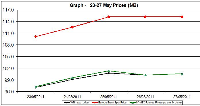 Crude spot oil prices WTI BRENT charts -  23-27 MAY 2011