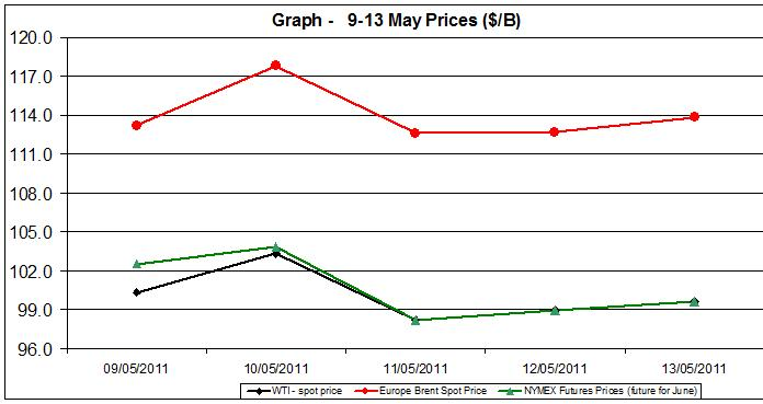 Crude spot oil prices WTI BRENT charts -  9-13 MAY 2011