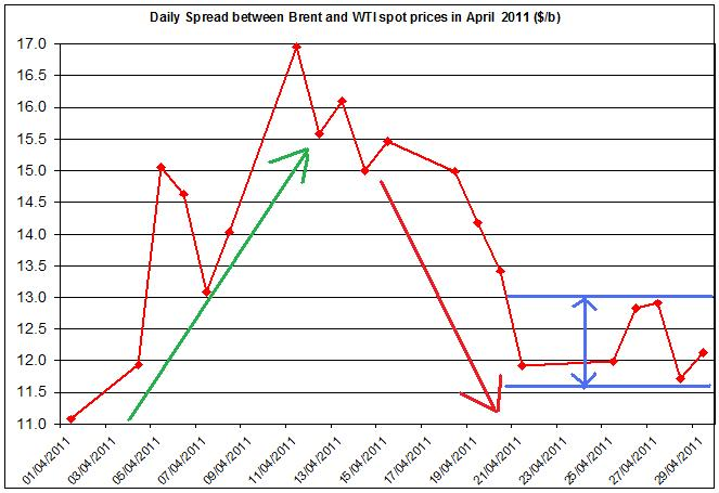 Difference between Brent and WTI crude oil price 2011 2 May