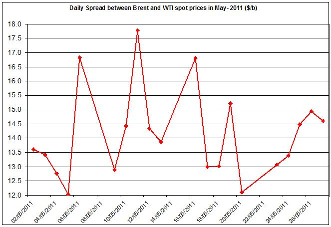 Difference between Brent and WTI crude spot oil price 2011 May 30