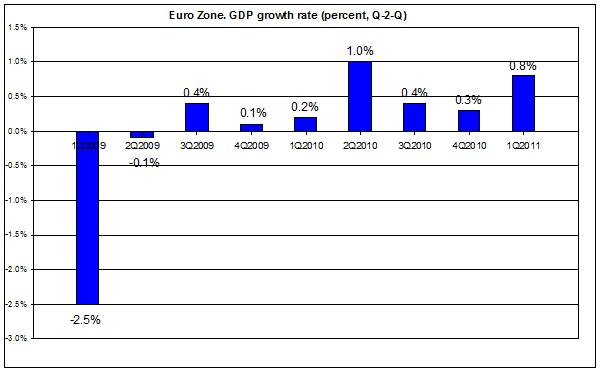 Euro area GDP GROWTH RATE 2009-2011