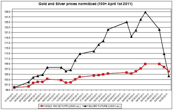 Gold prices forecast & silver price outlook 2011 MAY 5