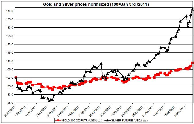 Gold and Silver prices normalized 2011