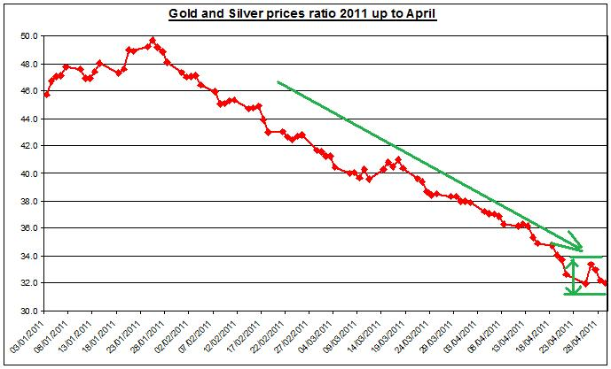 Gold and Silver prices ratio 2011 MAY 2