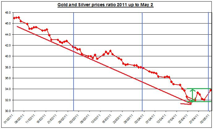 Gold and Silver prices ratio 2011 MAY 3
