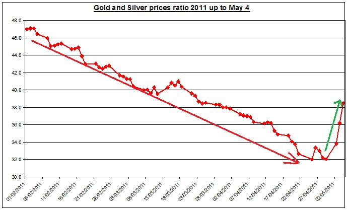 Gold prices forecast & silver price ratio 2011 MAY 5