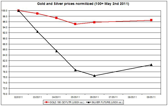 Gold prices forecast & silver price outlook 2011 MAY 10