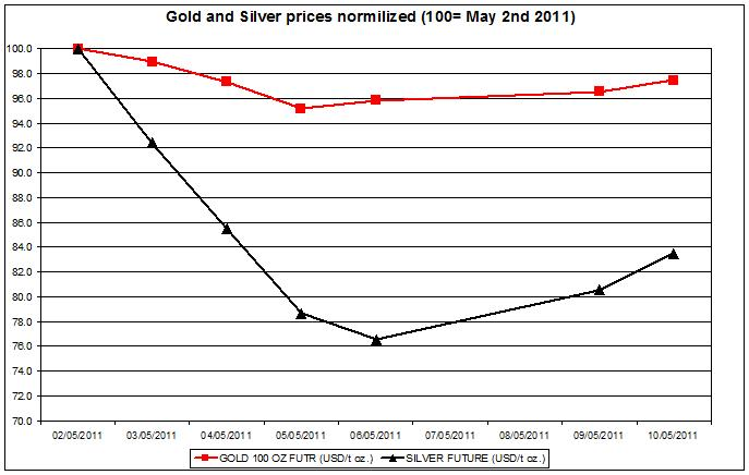 Gold prices forecast & silver price outlook 2011 MAY 11
