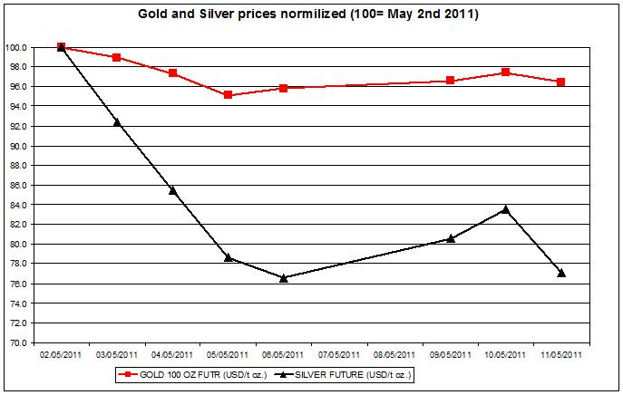 Gold prices forecast & silver price outlook 2011 MAY 12