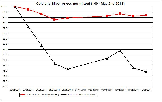 Gold prices forecast & silver price outlook 2011 MAY 13