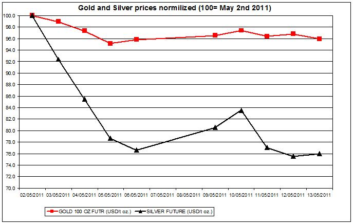 Gold prices forecast & silver price outlook 2011 MAY 15