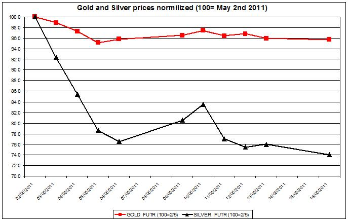 Gold prices forecast & silver price outlook 2011 MAY 17