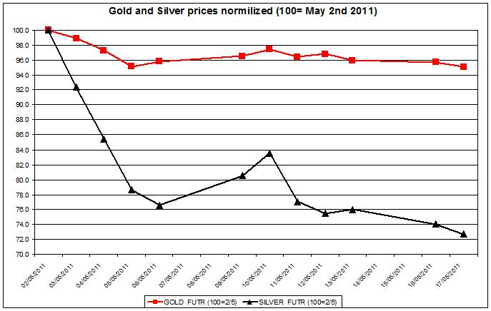 Gold prices forecast & silver price outlook 2011 MAY 18