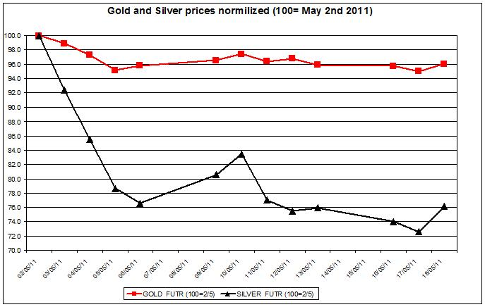 Gold prices forecast & silver price outlook 2011 MAY 19