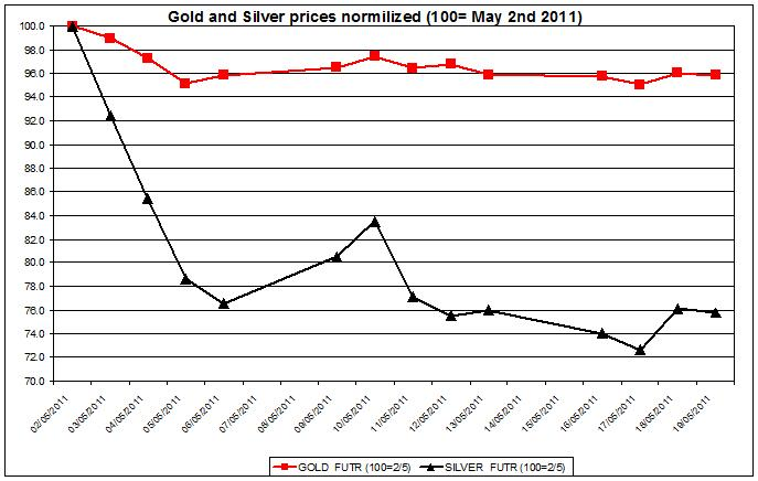 Gold prices outlook & silver prices forecast 2011 MAY 20