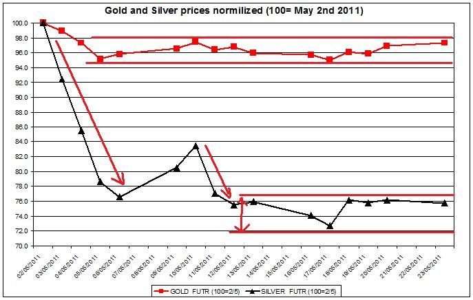 Gold prices forecast & silver price outlook 2011 MAY 24