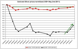 Gold prices forecast & silver price outlook 2011 MAY 26