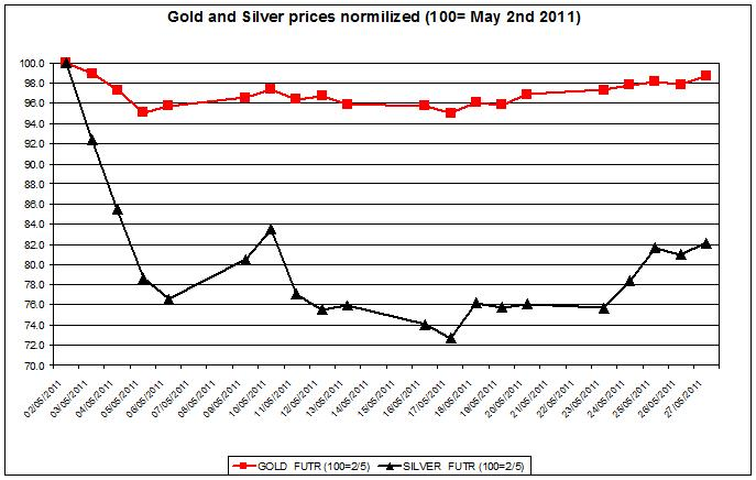 Gold prices forecast & silver price outlook 2011 MAY 30
