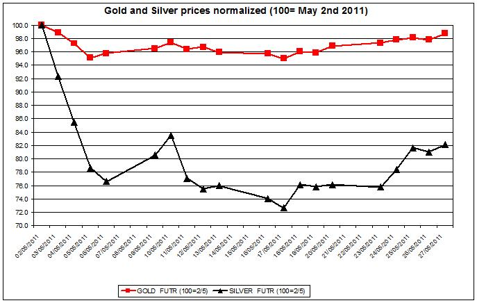 Gold prices forecast & silver price outlook 2011 MAY 31