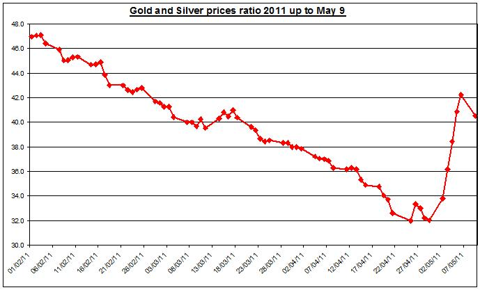 Gold prices outlook & silver price forecast ratio 2011 MAY 10