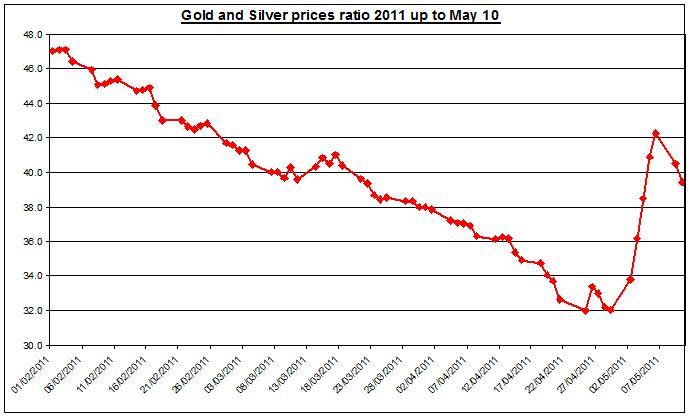 Gold prices forecast & silver price outlook ratio 2011 MAY 11