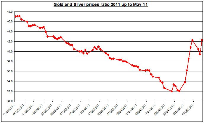 Gold prices forecast & silver price outlook ratio 2011 MAY 12
