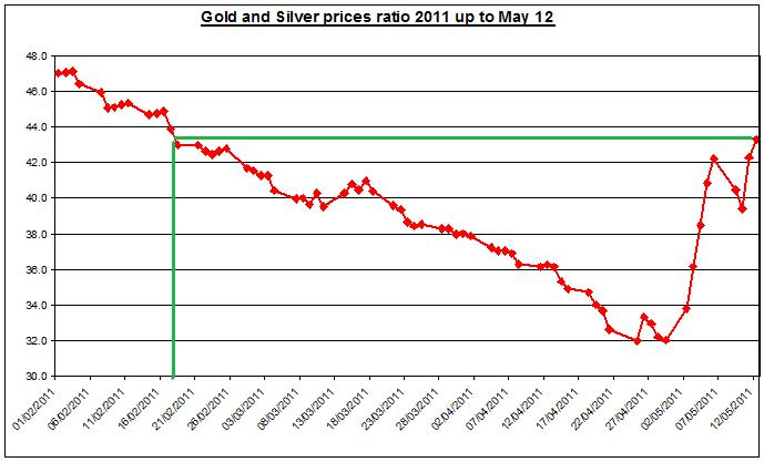 Gold prices forecast & silver price outlook ratio 2011 MAY 13