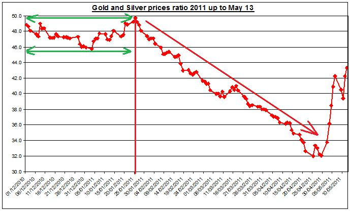 Gold prices forecast & silver price outlook ratio 2011 MAY 15