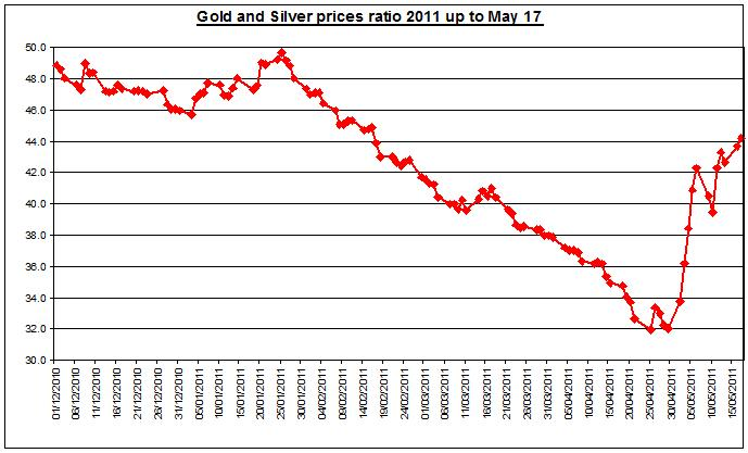Gold prices outlook & silver price forecast ratio 2011 MAY 18