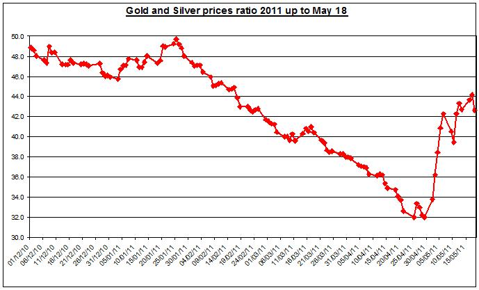 Gold prices forecast & silver price outlook ratio 2011 MAY 19