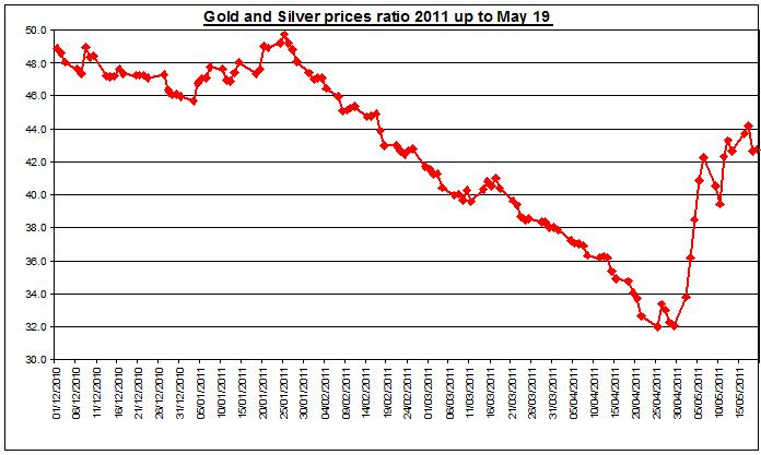 Gold prices forecast & silver prices outlook ratio 2011 MAY 20