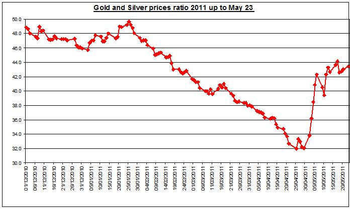 Gold prices forecast & silver price outlook ratio 2011 MAY 24