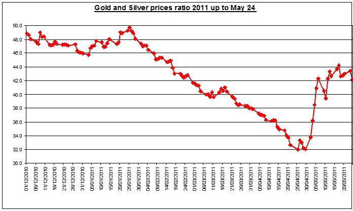Gold prices forecast & silver price outlook ratio 2011 MAY 25