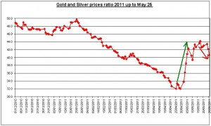Gold prices forecast & silver price outlook ratio 2011 MAY 26