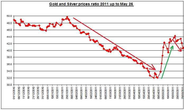 Gold prices forecast & silver price outlook ratio 2011 MAY 27