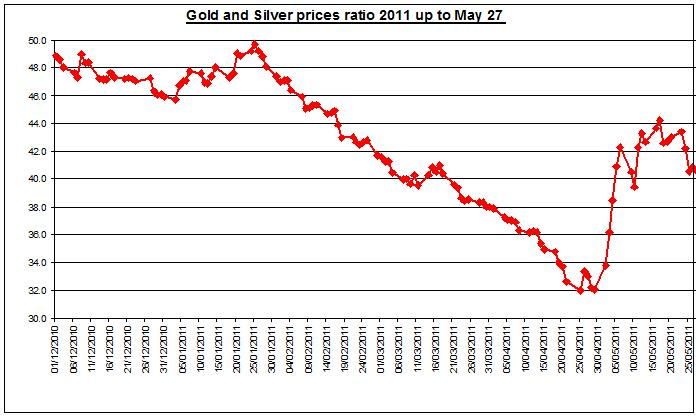 Gold prices forecast & silver price outlook ratio 2011 MAY 30