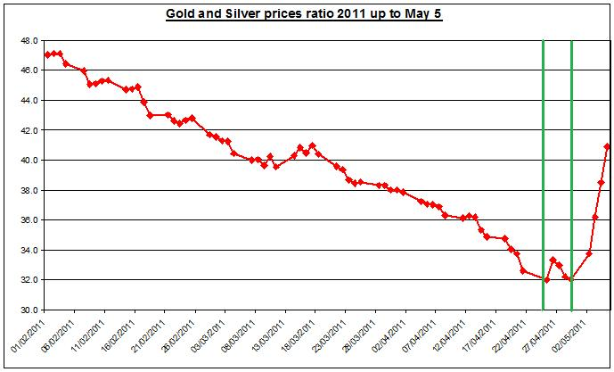 Gold prices forecast & silver price outlook ratio 2011 MAY 6