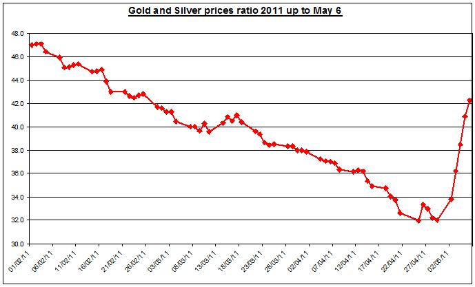 Gold prices forecast & silver price outlook ratio 2011 MAY 9