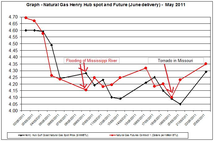 Natural gas spot price future (Henry Hub) April - May 2011 MAY 24