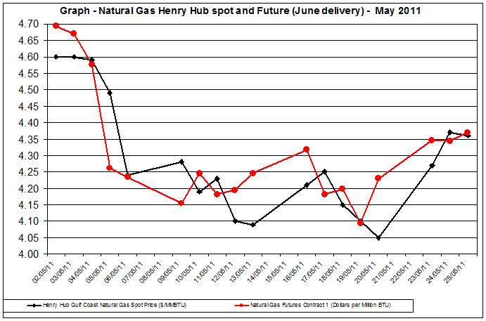 Natural gas spot price future (Henry Hub) April - May 2011 MAY 27