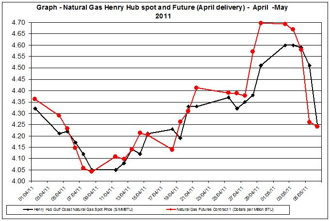 Natural gas spot price future (Henry Hub) April - May 2011 MAY 9