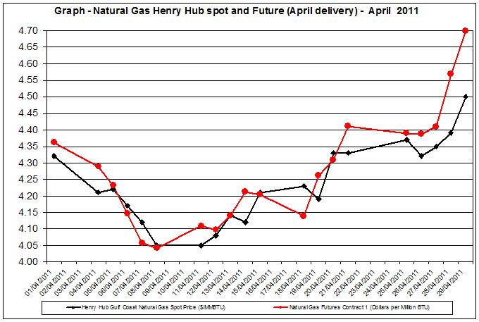 Natural gas spot prices future (Henry Hub) April - May 2011
