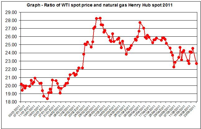 Natural gas spot price future (Henry Hub) and WTI spot oil prices Jan - May 24 2011